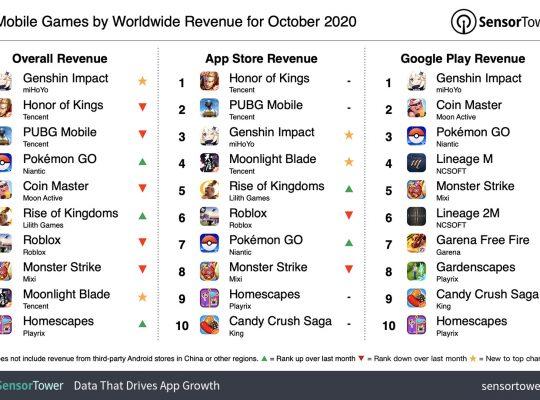 top mobile games worldwide revenue october 2020 43xMDS 540x400