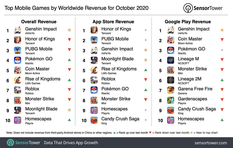 top mobile games worldwide revenue october 2020 43xMDS
